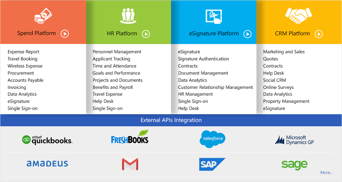 SaaS For Business Solutions And Security Solutions - SutiSoft