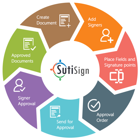 online signature software
